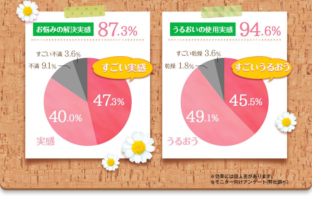 お悩みの解決実感87.3% うるおいの使用実感94.6%